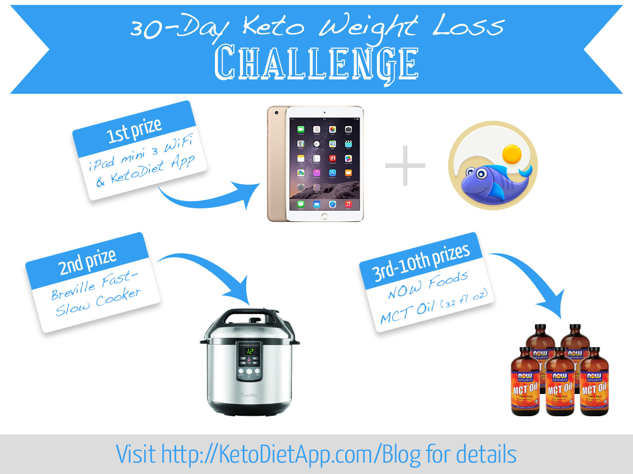 Results Of The 30 Day Keto Weight Loss Challenge Giveaway