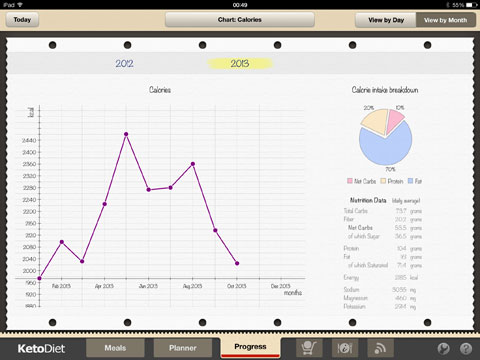 KetoDiet for the iPad, tracking progress (various charts, here: average monthly calorie intake)