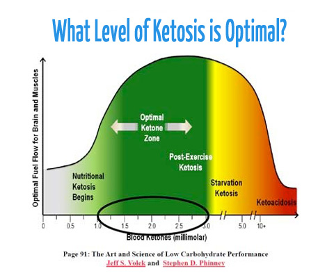 Nutritional ketosis occurs when blood ketones are 0.5 to 3.0 mM. This is completely different to urinary ketones, as they may be higher or lower.