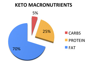 Intermittent Fasting on Keto - A Match Made in Heaven - Siim Land