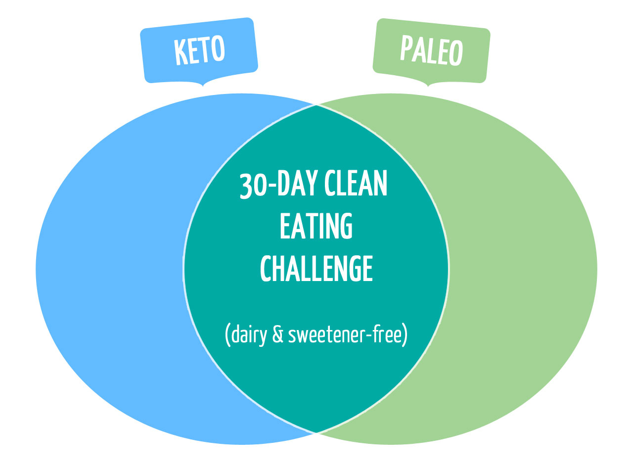|30-Day Clean Eating Challenge