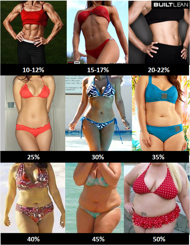 |How To Measure Body Fat