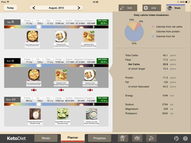 2 Week Vegetarian Keto Diet Plan | The KetoDiet Blog