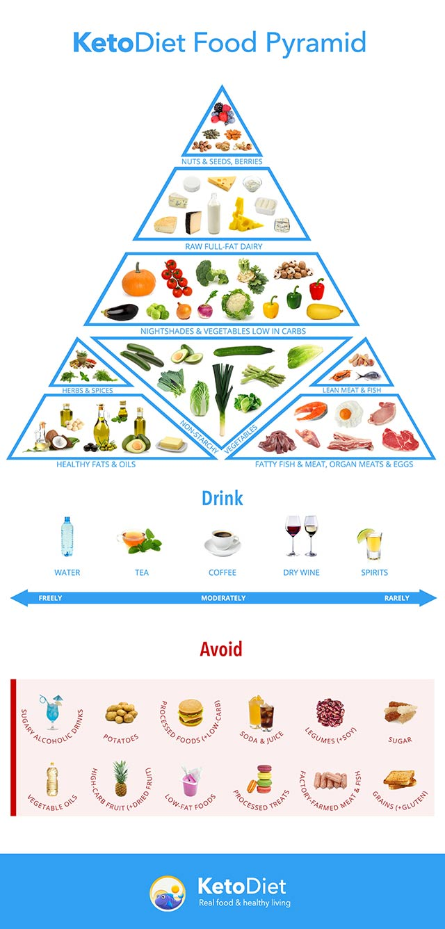 The Keto Diet What Foods Are Keto Friendly