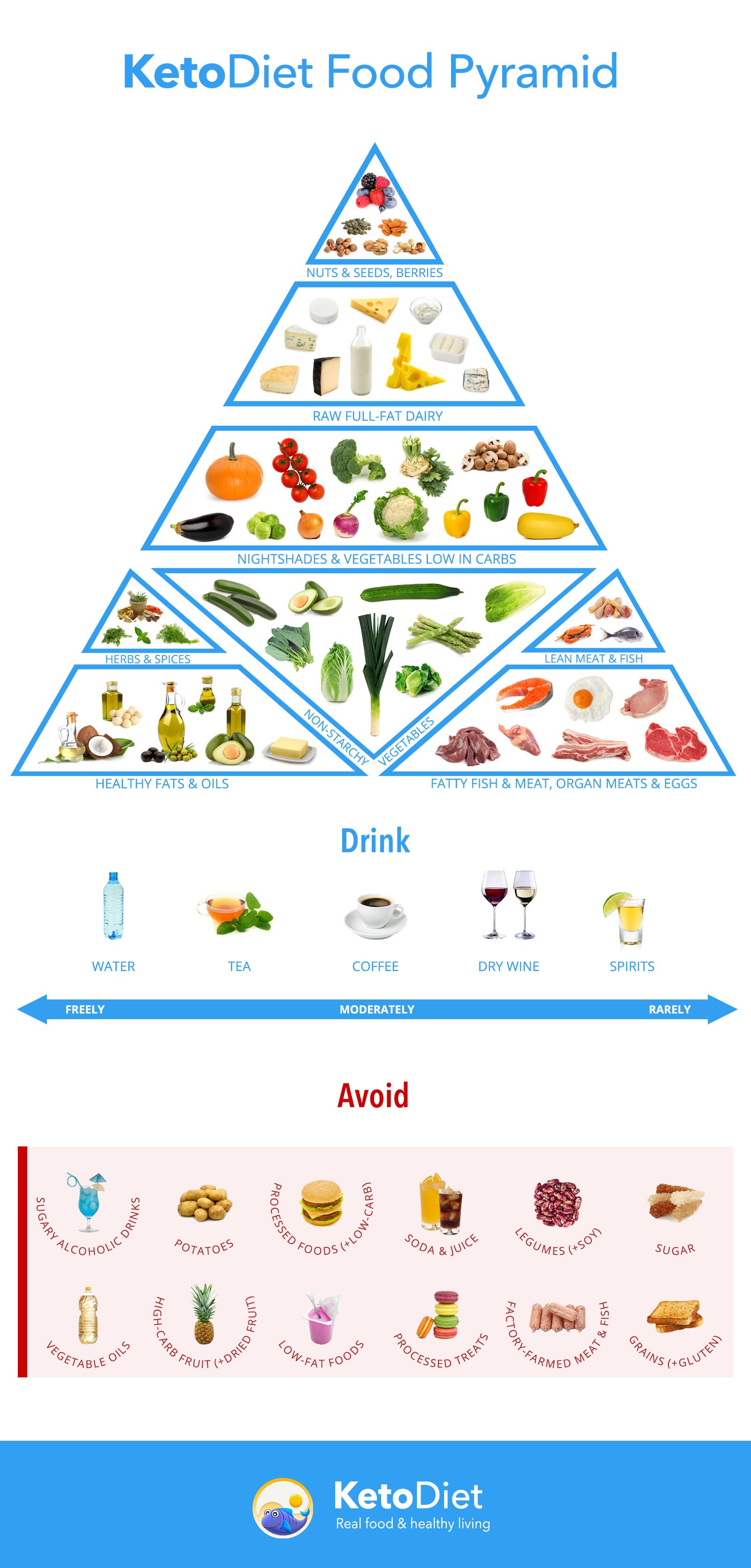 High resolution Keto Diet food pyramid