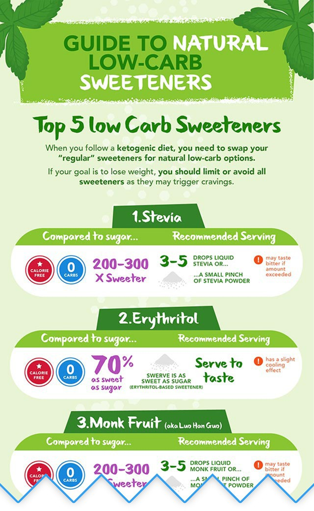 Top 5 Keto Sweeteners And Low Carb Sweetener Conversion Chart Ketot Blog