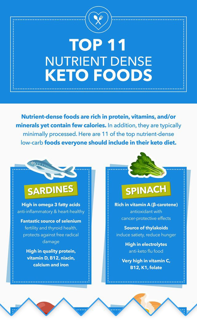 Top 11 Nutrient-Dense Low-Carb and Keto Foods
