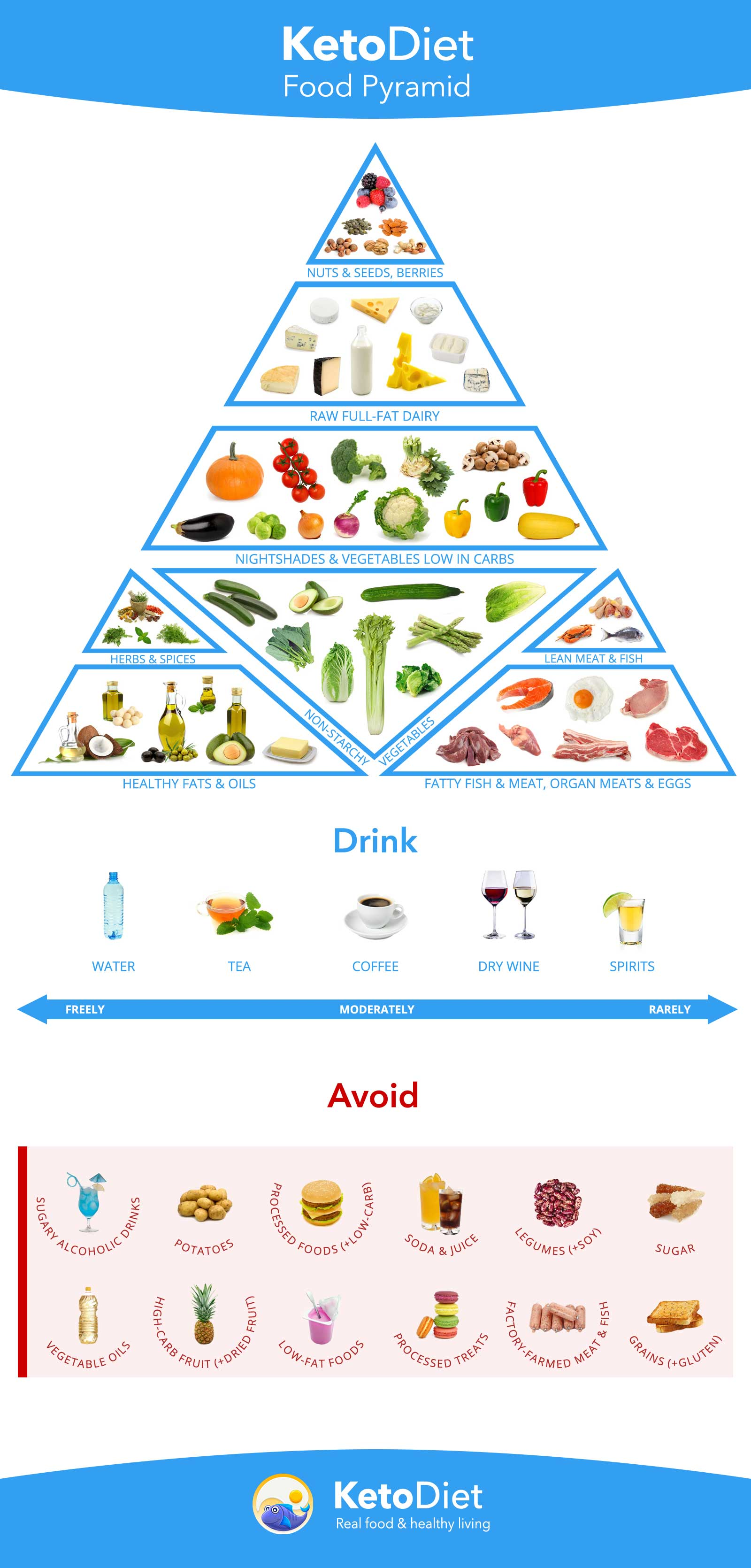 Versatile image within keto food pyramid printable