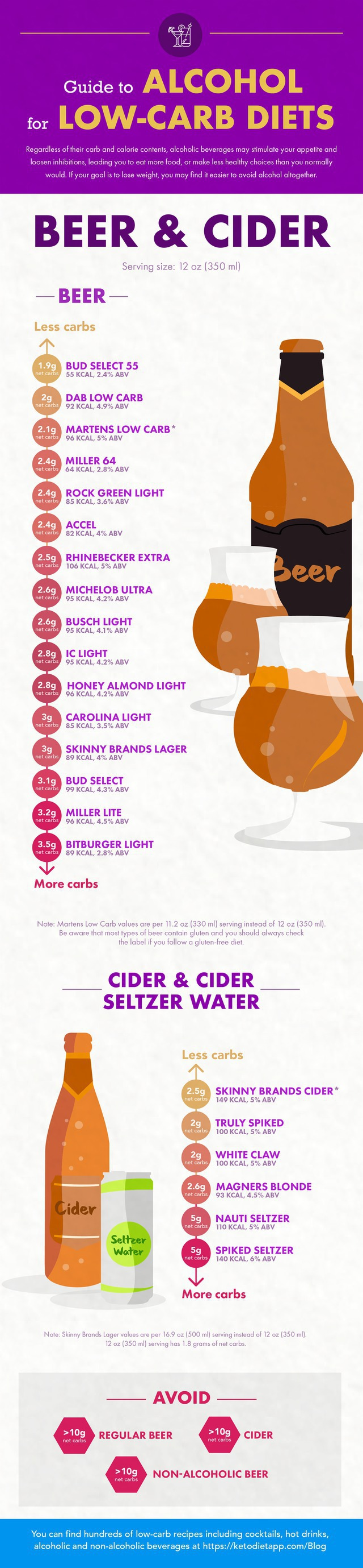 Alcohol Guide - Beer & Cider