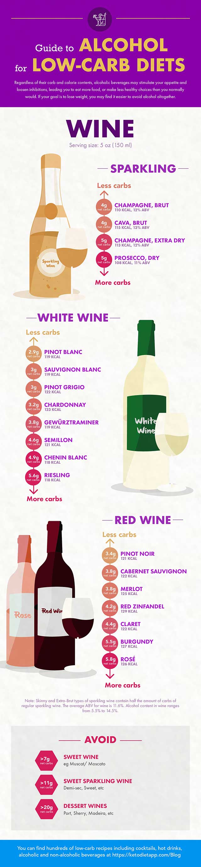 Alcohol Guide - Wine