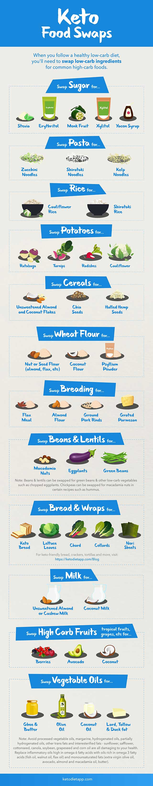 Keto Food Swaps Infographic