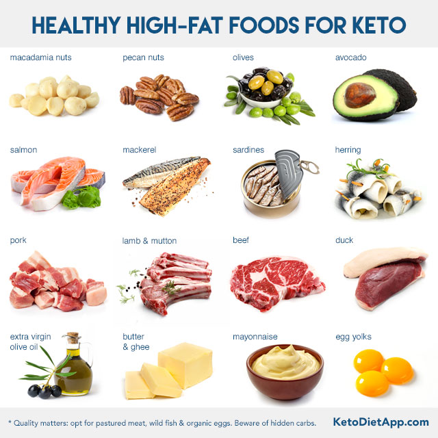 is keto diet high in fat