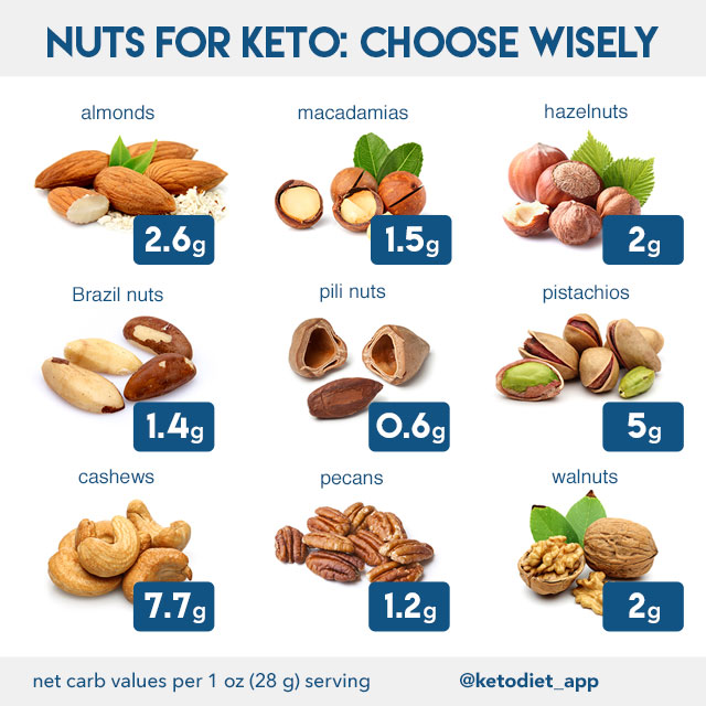Nuts & Seeds on a Ketogenic Diet: Eat or Avoid?