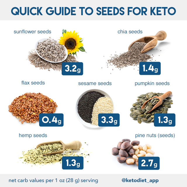 Nuts & Seeds on a Ketogenic Diet: Eat or Avoid? | KetoDiet Blog