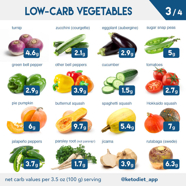 photograph regarding Low Potassium Food List Printable titled In depth Keto Eating plan Meals Listing: What in the direction of Take in and Stop upon a Minimal