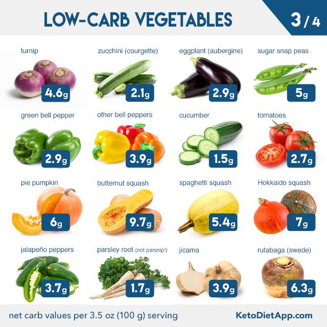 carrageenan on ketogenic diet