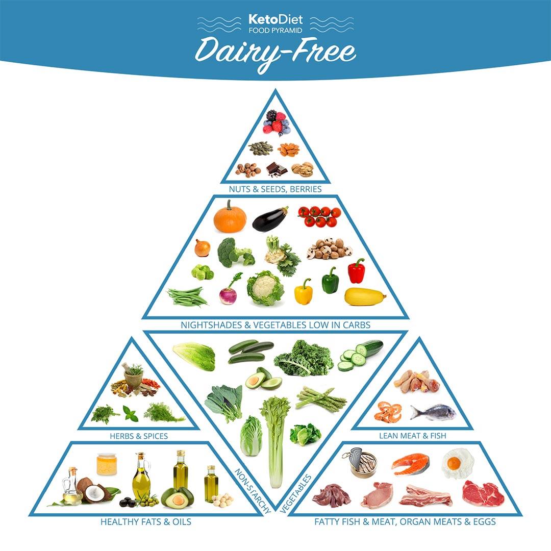 nut free keto diet