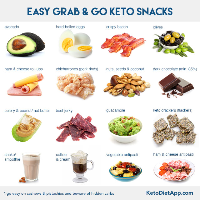 How to Stay Low-Carb and Keto When You Travel