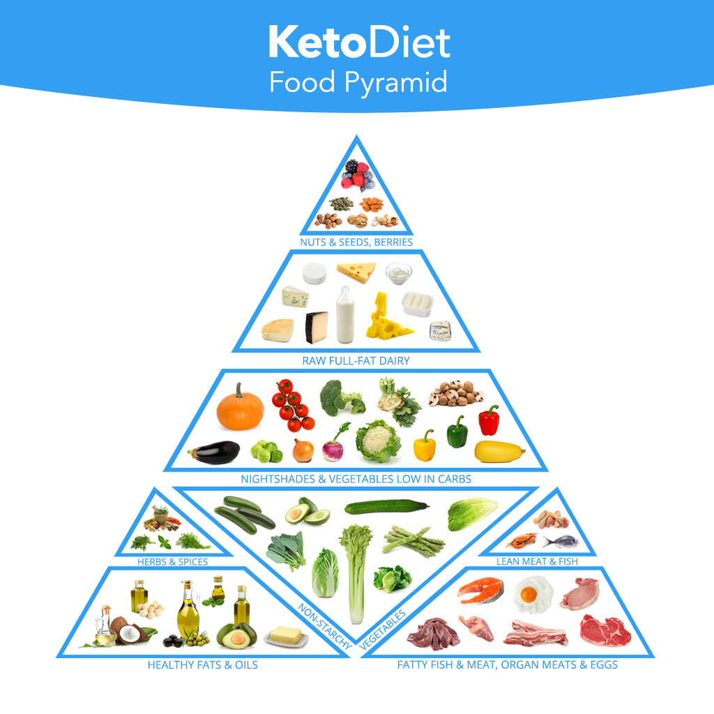 Magic image within keto food pyramid printable