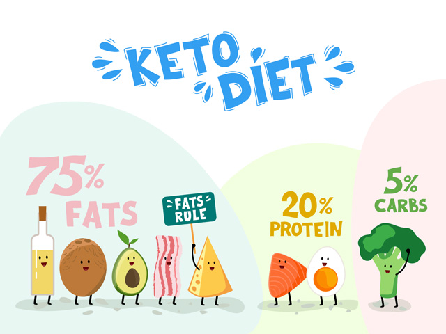 Complete Keto Diet Food List What To Eat And Avoid On A Low Carb Diet Ketodiet Blog