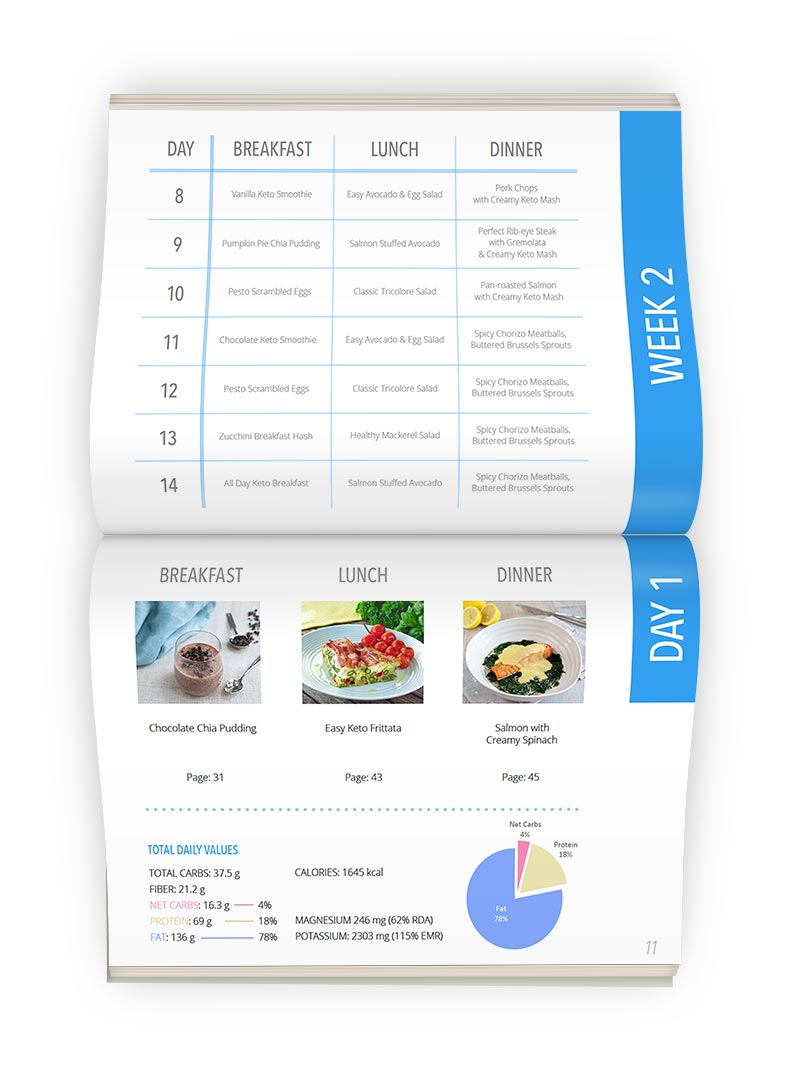 KetoDiet eBook Weekly Plan Preview